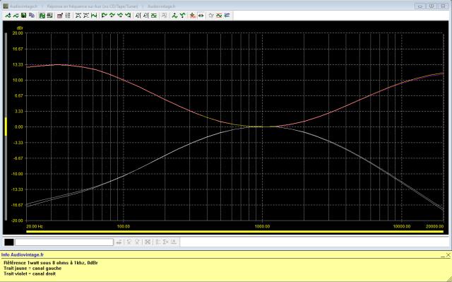 Sansui AU-505 : reponse-en-frequence-a-2x1w-sous-8-ohms-entree-aux-correcteurs-de-tonalite-au-mini-puis-au-maxi