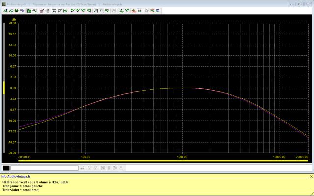 Sansui AU-505 : reponse-en-frequence-a-2x1w-sous-8-ohms-entree-aux-filtres-actives