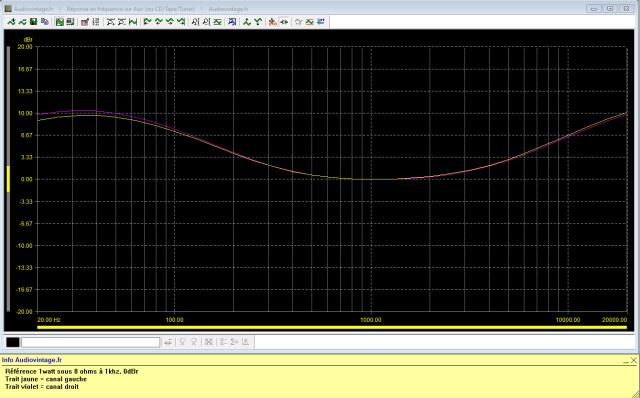 Sansui AU-505 : reponse-en-frequence-a-2x1w-sous-8-ohms-entree-aux-loudness-active