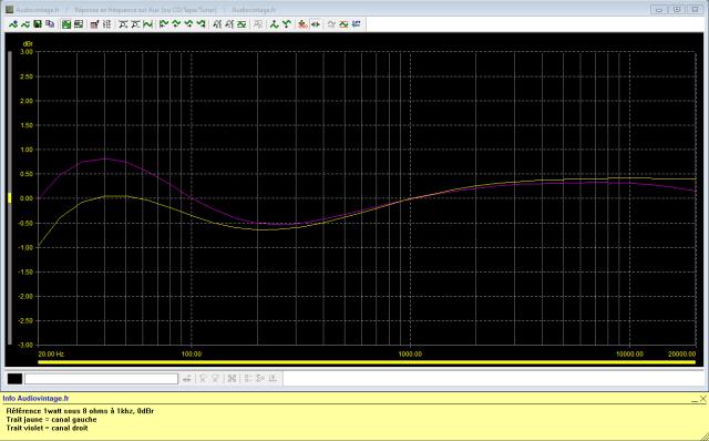Sansui AU-505 : reponse-en-frequence-a-2x1w-sous-8-ohms-entree-aux