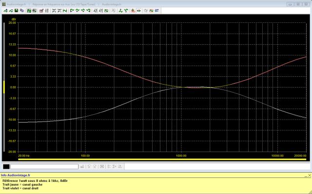 Sansui AU-717 : reponse-en-frequence-a-2x1w-sous-8-ohms-entree-aux-correcteurs-au-mini-puis-au-maxi-400hz-et-6khz