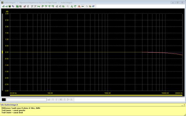 Sansui AU-717 : reponse-en-frequence-a-2x1w-sous-8-ohms-entree-aux-tone-defeat