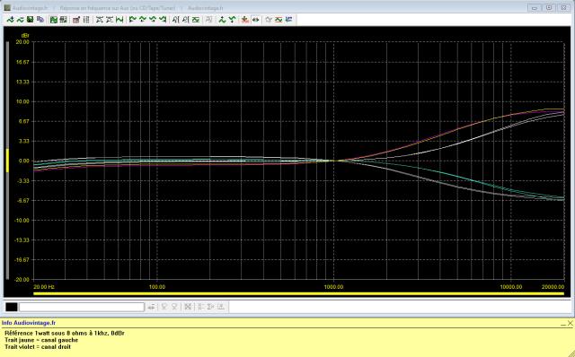 Sansui AU-999 : réponse-en-fréquence-à-2x1w-sous-8-ohms-entrée-aux-correcteur-aigu-activé-
