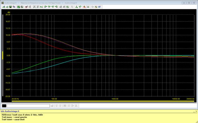 Sansui AU-999 : réponse-en-fréquence-à-2x1w-sous-8-ohms-entrée-aux-correcteur-grave-activé-