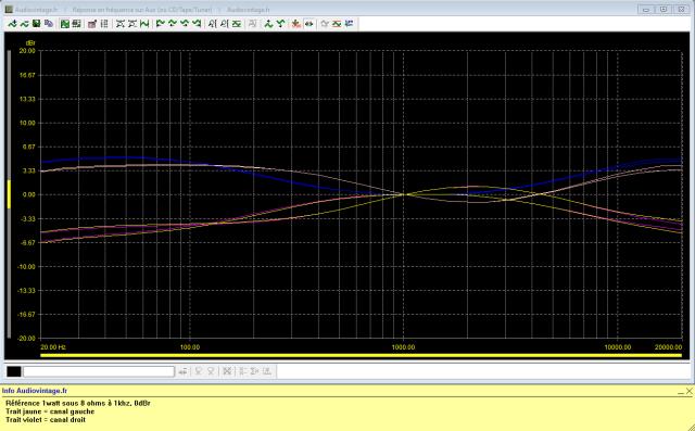 Sansui AU-999 : réponse-en-fréquence-à-2x1w-sous-8-ohms-entrée-aux-correcteur-médium-activé