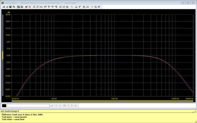 Sansui AU-999 : réponse-en-fréquence-à-2x1w-sous-8-ohms-entrée-aux-tone-defeat-filtres-Low-et-High-activés-