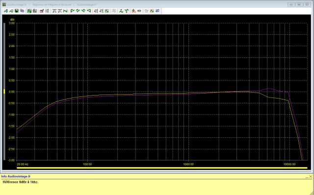 Sansui TU-9900 : reponse-en-frequence-FM-stereo-98Mhz-70dBµV