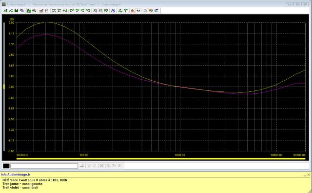 Scott 200-B : Réponse-en-fréquence-entrée-tuner-loudness-on-
