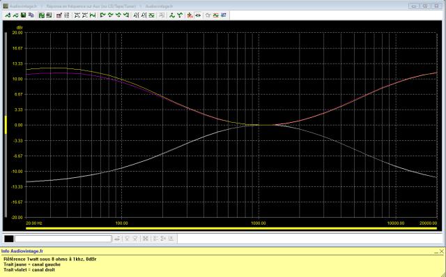 Scott 430A : reponse-en-frequence-a-2x1w-sous-8-ohms-entree-aux-correcteurs-de-tonalite-au-mini-puis-au-maxi