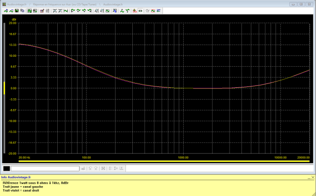 Scott 430A : reponse-en-frequence-a-2x1w-sous-8-ohms-entree-aux-loudness-active