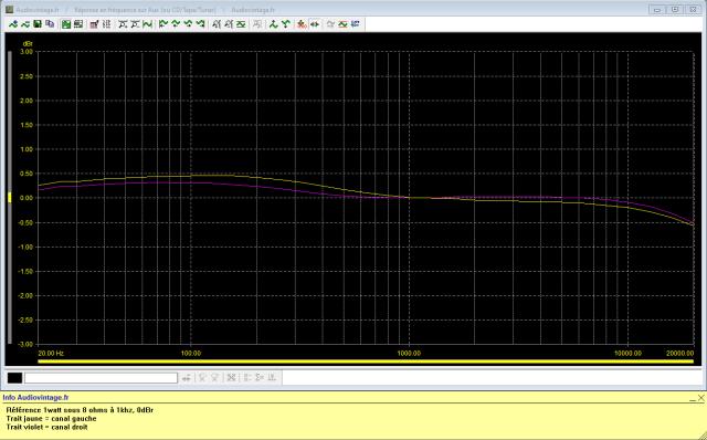 Scott 430A : reponse-en-frequence-a-2x1w-sous-8-ohms-entree-aux