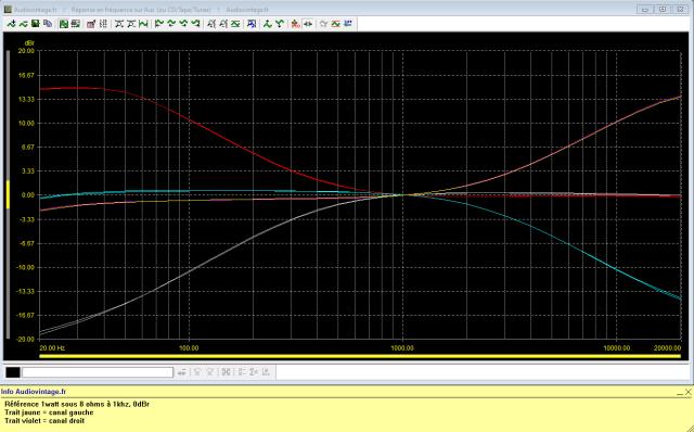 Scott A 416 : réponse-en-fréquence-à-2x1w-sous-8-ohms-entrée-aux-correcteurs-de-tonalité-au-mini-puis-maxi