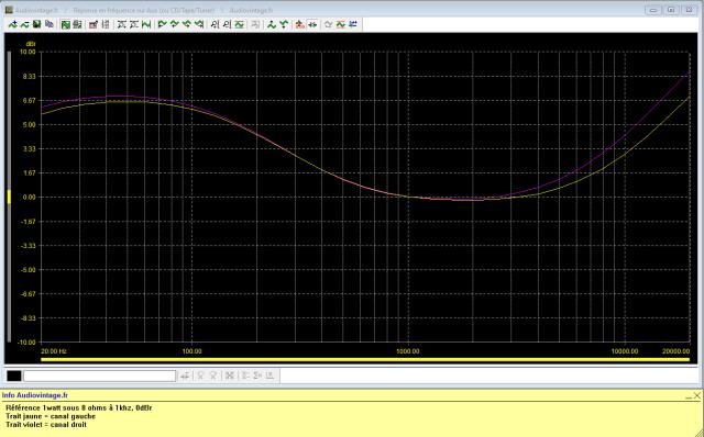 Scott A 416 : réponse-en-fréquence-à-2x1w-sous-8-ohms-entrée-aux-loudness-activé