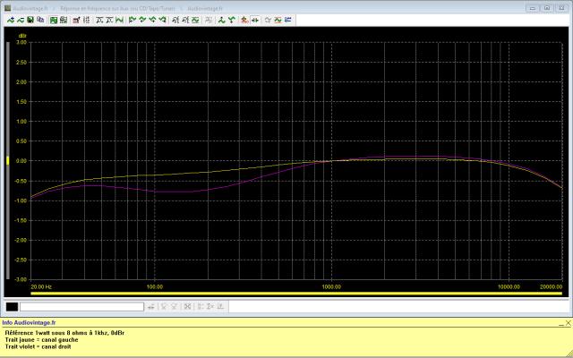 Scott A 437 : réponse-en-fréquence-à-2x1w-sous-8-ohms-entrée-aux-