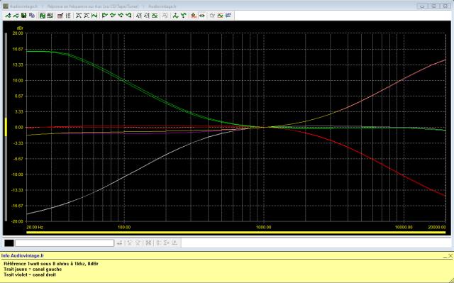Scott A 437 : réponse-en-fréquence-à-2x1w-sous-8-ohms-entrée-aux-correcteurs-de-tonalités-au-mini-puis-maxi