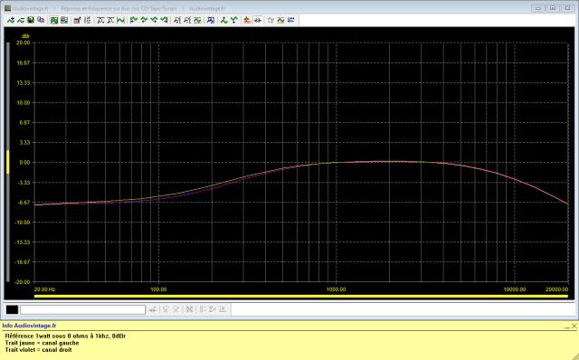 Scott A 437 : réponse-en-fréquence-à-2x1w-sous-8-ohms-entrée-aux-filtres-low-et-high-activés