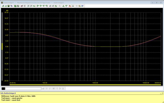 Scott A 437 : réponse-en-fréquence-à-2x1w-sous-8-ohms-entrée-aux-loudness-activé