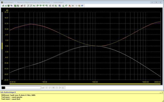 Sony TA-1010 : reponse-en-frequence-a-2x1w-sous-8-ohms-entree-aux-correcteurs-au-mini-puis-au-maxi