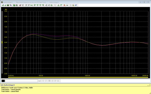 Sony TA-1010 : reponse-en-frequence-a-2x1w-sous-8-ohms-entree-aux