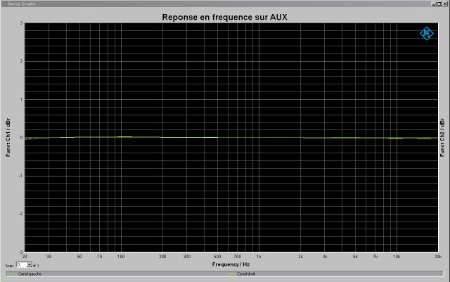 Yamaha C-6 : réponse-en-fréquence-1v-à-1khz-entrée-aux-tone-defeat