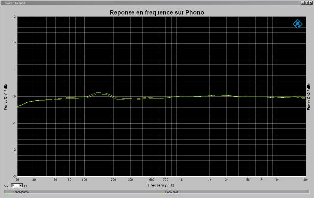 Yamaha C-6 : réponse-en-fréquence-1v-à-1khz-entrée-phono-MC-tone-defeat