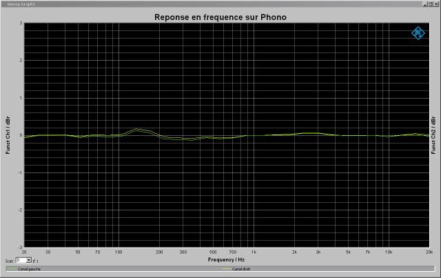 Yamaha C-6 : réponse-en-fréquence-1v-à-1khz-entrée-phono-MM-tone-defeat