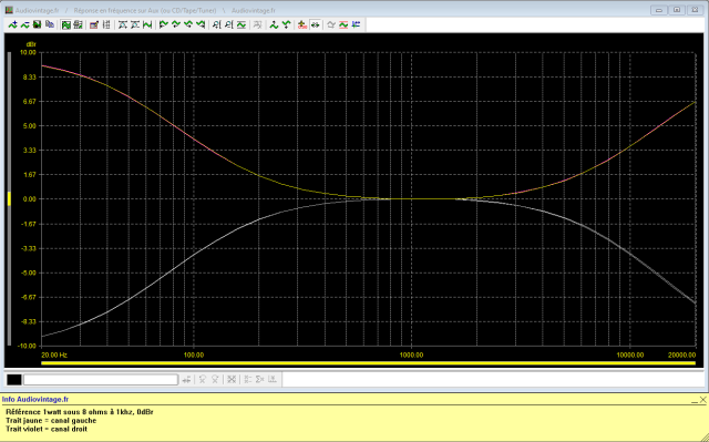 Yamaha CA-2010 : reponse-en-frequence-a-2x1w-sous-8-ohms-entree-aux-correcteurs-de-tonalite-au-mini-puis-au-maxi-coupures-125hz-et-8khz