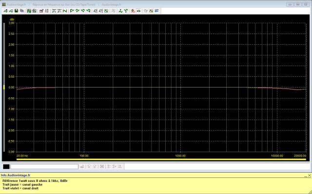Yamaha CR-3020 : reponse-en-frequence-a-2x1w-sous-8-ohms-entree-aux-tone-defeat
