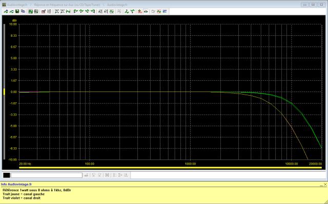 Yamaha CR-3020 : reponse-en-frequence-a-2x1w-sous-8-ohms-entree-aux-tone-defeathigh-filter-8khz-puis-high-filter-12khz