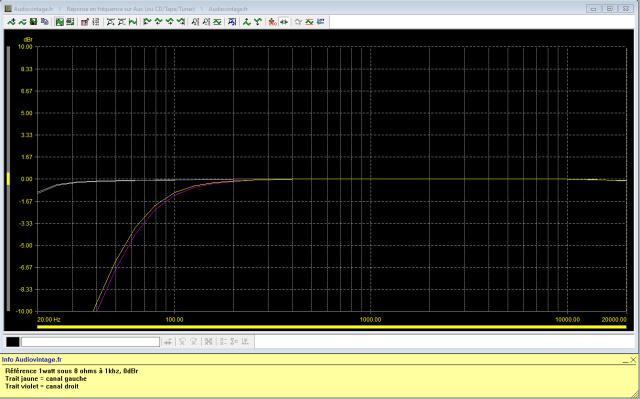 Yamaha CR-3020 : reponse-en-frequence-a-2x1w-sous-8-ohms-entree-aux-tone-defeatlow-filter-15hz-puis-low-filter-70hz